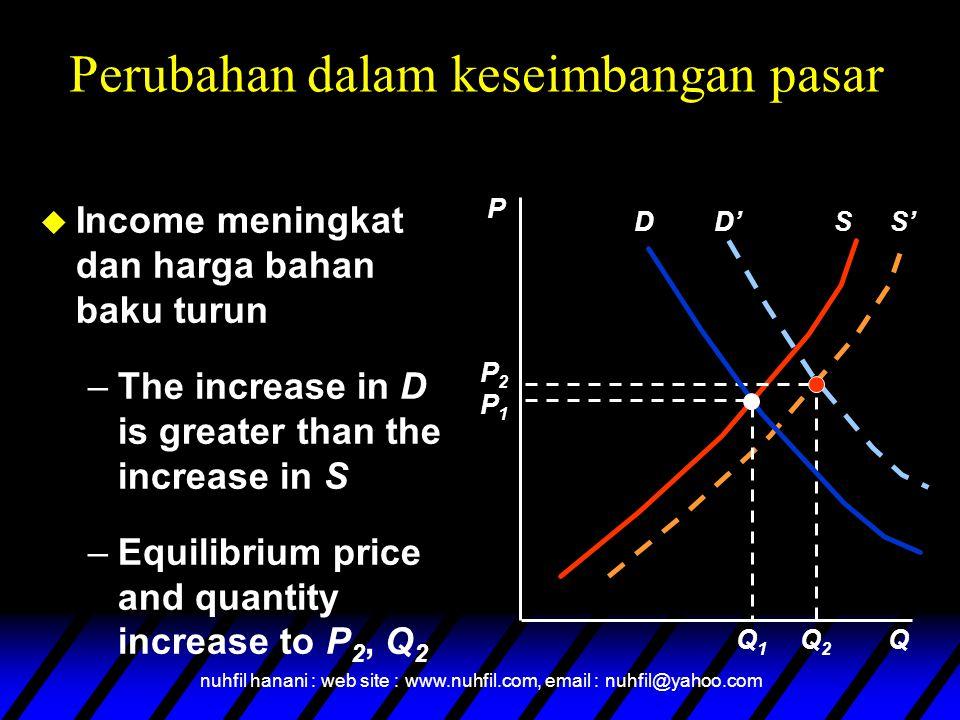 nuhfil hanani : web site : www.nuhfil.com, email : nuhfil@yahoo.com D'S' u Income meningkat dan harga bahan baku turun –The increase in D is greater t