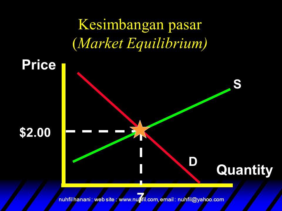 nuhfil hanani : web site : www.nuhfil.com, email : nuhfil@yahoo.com Kurve supply dan demand berpotongan, atau terjadi market-clearing, price.