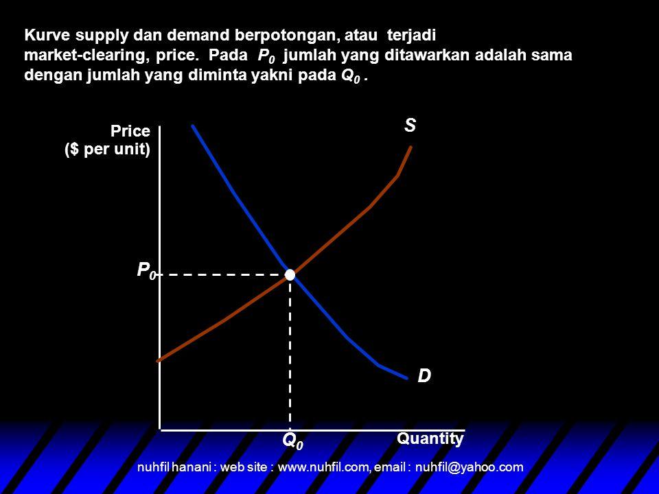 nuhfil hanani : web site : www.nuhfil.com, email : nuhfil@yahoo.com Karekarakteristik dari keseimbangan pasar atau market clearing price: –Q D = Q S –No kekurangan –No kelebihan – tidak ada tekanan yang dapat merubah harga