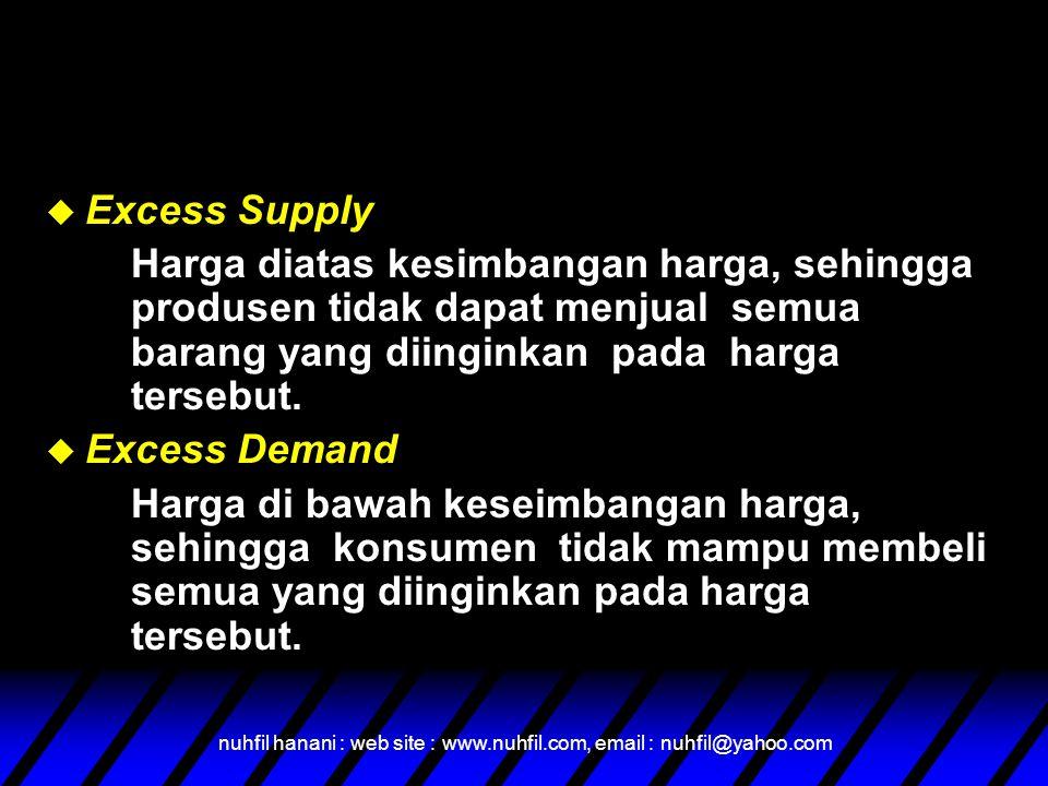 nuhfil hanani : web site : www.nuhfil.com, email : nuhfil@yahoo.com  Excess Supply Harga diatas kesimbangan harga, sehingga produsen tidak dapat menj