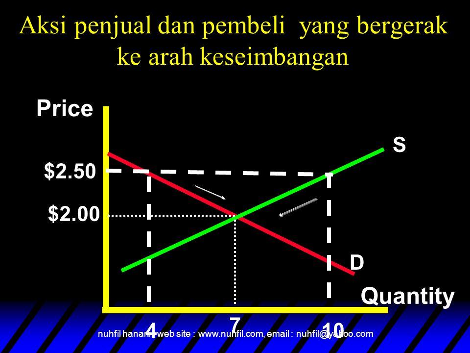 nuhfil hanani : web site : www.nuhfil.com, email : nuhfil@yahoo.com Price Quantity $2.50 $2.00 410 Excess Supply = 6 cones 7 S D Aksi penjual dan pembeli yang bergerak ke arah keseimbangan
