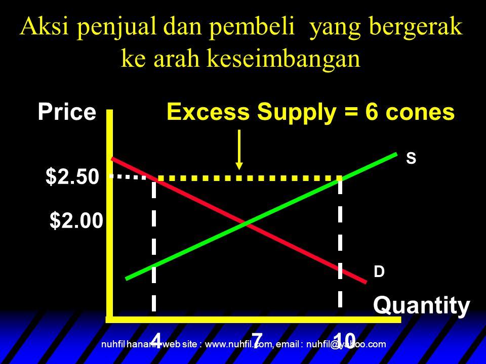 nuhfil hanani : web site : www.nuhfil.com, email : nuhfil@yahoo.com Price Quantity $2.50 $2.00 410 Excess Supply = 6 cones 7 S D Aksi penjual dan pemb