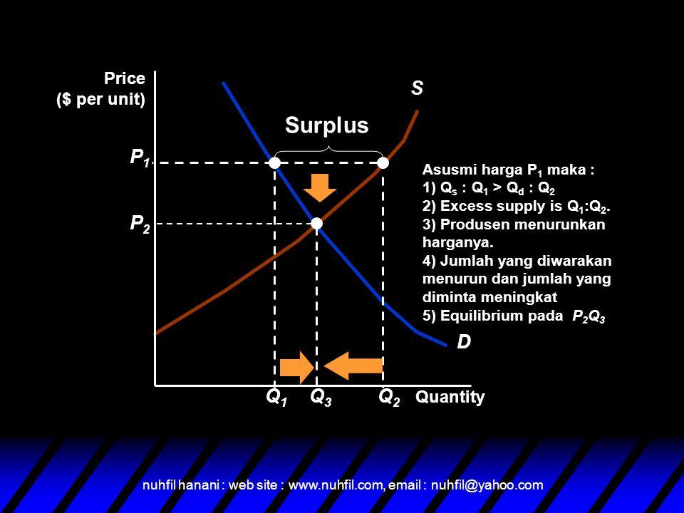 nuhfil hanani : web site : www.nuhfil.com, email : nuhfil@yahoo.com S' Q2Q2 u Harga bahan baku turun – S shifts to S' –Surplus @ P 1 of Q 1, Q 2 –Equilibrium @ P 3, Q 3 P Q SD P3P3 Q3Q3 Q1Q1 P1P1 Perubahan dalam keseimbangan pasar