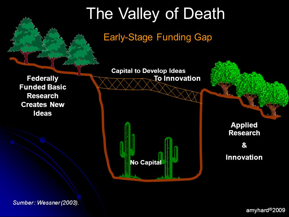 amyhard Ⓡ 2009 Federally Funded Basic Research Creates New Ideas Applied Research & Innovation Capital to Develop Ideas No Capital The Valley of Death Early-Stage Funding Gap To Innovation Sumber : Wessner (2003).