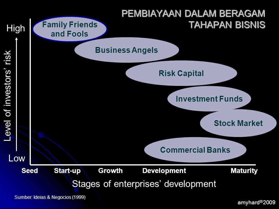 amyhard Ⓡ 2009 Start-upGrowthDevelopmentMaturity Commercial Banks Stock Market Investment Funds Risk Capital Business Angels Family Friends and Fools High Low Seed Stages of enterprises' development Level of investors' risk PEMBIAYAAN DALAM BERAGAM TAHAPAN BISNIS Sumber: Ideias & Negocios (1999)