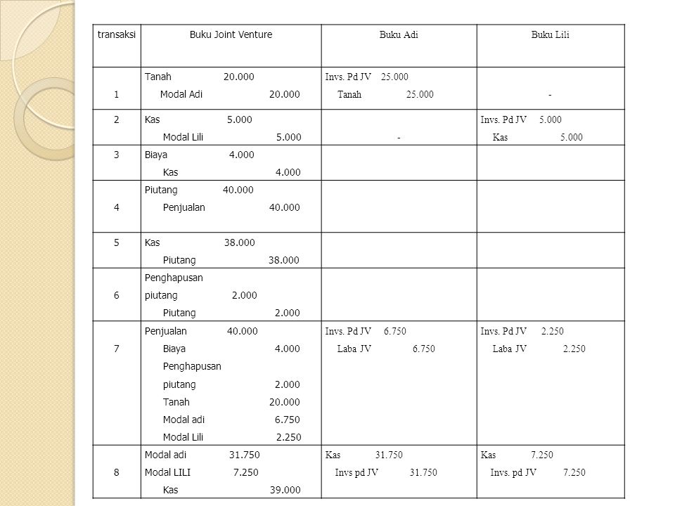 transaksiBuku Joint Venture Buku AdiBuku Lili 1 Tanah 20.000 Modal Adi 20.000 Invs. Pd JV 25.000 Tanah 25.000- 2 Kas 5.000 Modal Lili 5.000 - Invs. Pd
