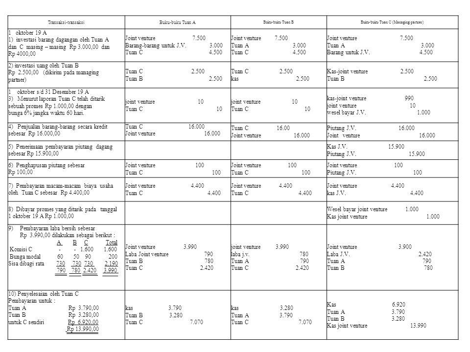 Transaksi-transaksiBuku-buku Tuan A Buku-buku Tuan BBuku-buku Tuan C (Managing partner) 1 oktober 19 A 1) investasi barang dagangan oleh Tuan A dan C
