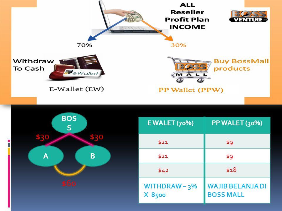 RESELLE R VIP SHOPPER www.bossventure.com/username $100 Peek Credits Get back 1.000.000 DSI up to 1.5% - 90hari $100 x 1.5% = $1.5 contoh : Hari ke1 H