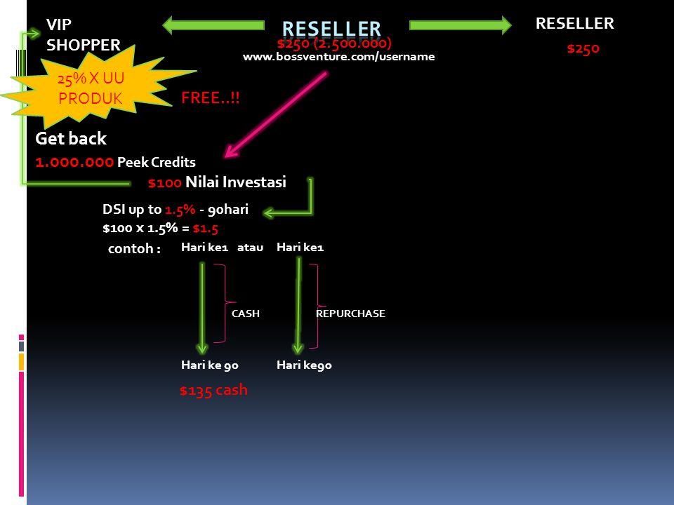 RESELLER VIP SHOPPER www.bossventure.com/username $100 Nilai Investasi Get back 1.000.000 Peek Credits DSI up to 1.5% - 90hari $100 x 1.5% = $1.5 contoh : Hari ke1 Hari ke 90 CASH $135 cash atauHari ke1 Hari ke90 REPURCHASE $250 (2.500.000) FREE..!.