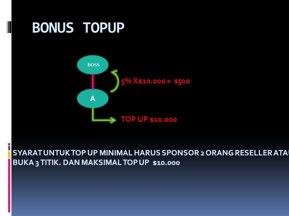 BONUS TOPUP BOSS A TOP UP $10.000 5% X$10.000 =$500 SYARAT UNTUK TOP UP MINIMAL HARUS SPONSOR 2 ORANG RESELLER ATAU BUKA 3 TITIK.