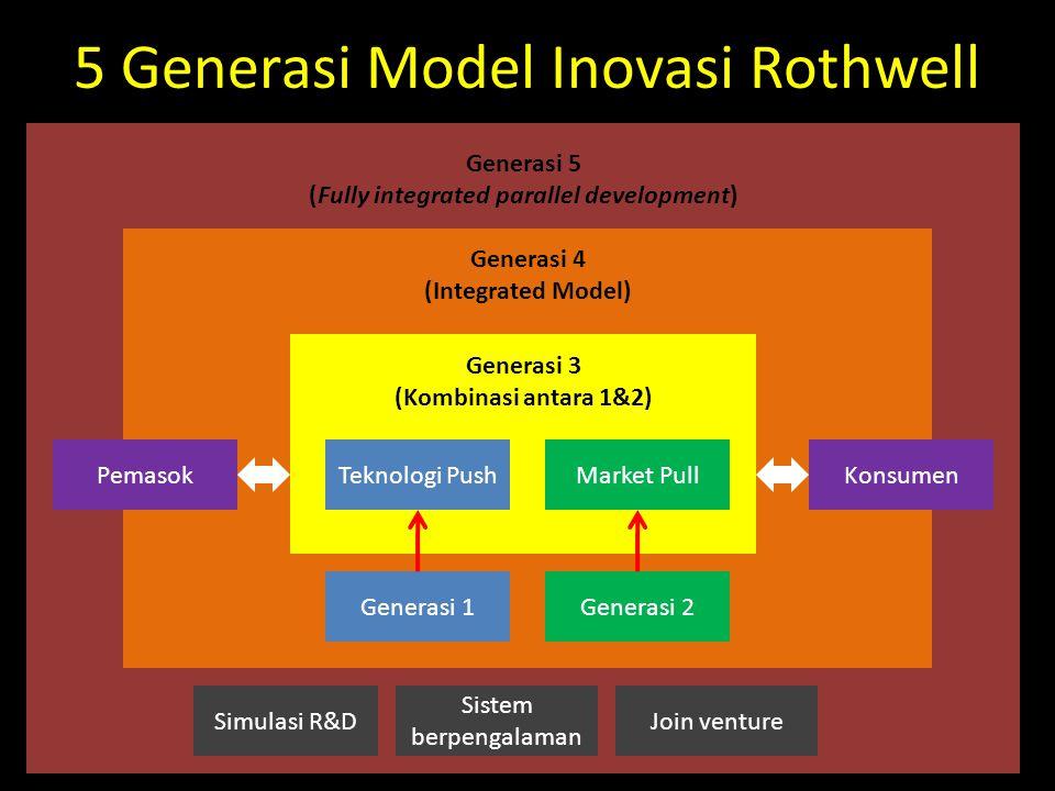 Generasi 5 (Fully integrated parallel development) Generasi 4 (Integrated Model) Generasi 3 (Kombinasi antara 1&2) 5 Generasi Model Inovasi Rothwell G