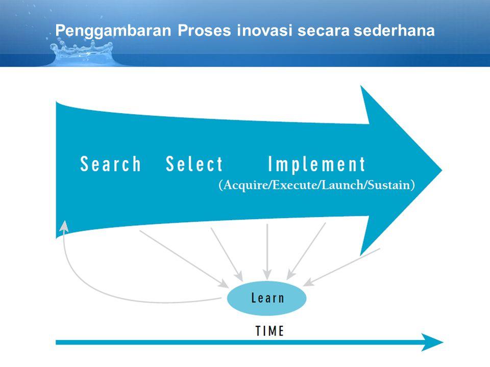 Penggambaran Proses inovasi secara sederhana