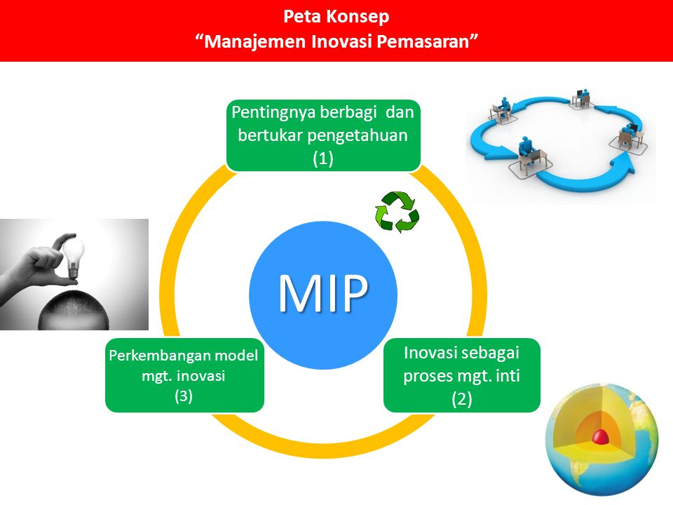 """Peta Konsep """"Manajemen Inovasi Pemasaran""""MIP Pentingnya berbagi dan bertukar pengetahuan (1) Inovasi sebagai proses mgt. inti (2) Perkembangan model m"""