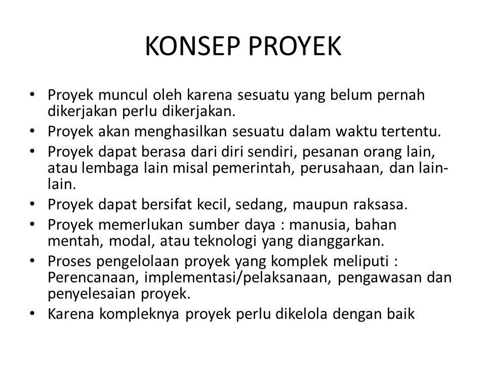 Pengelolaan Proyek.