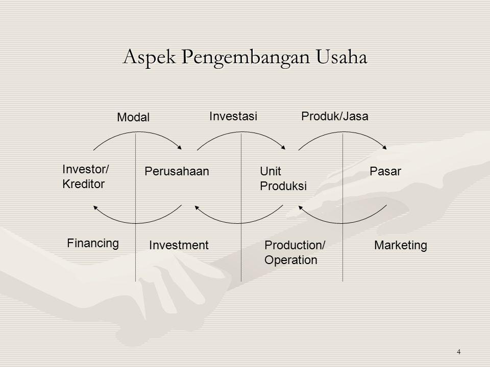 4 Aspek Pengembangan Usaha Investor/ Kreditor PerusahaanUnit Produksi Pasar Financing InvestmentProduction/ Operation Marketing Modal InvestasiProduk/