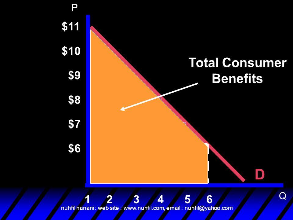 nuhfil hanani : web site : www.nuhfil.com, email : nuhfil@yahoo.com D $11 6 $10 $9 $8 $7 $6 54321 Total Consumer Benefits P Q
