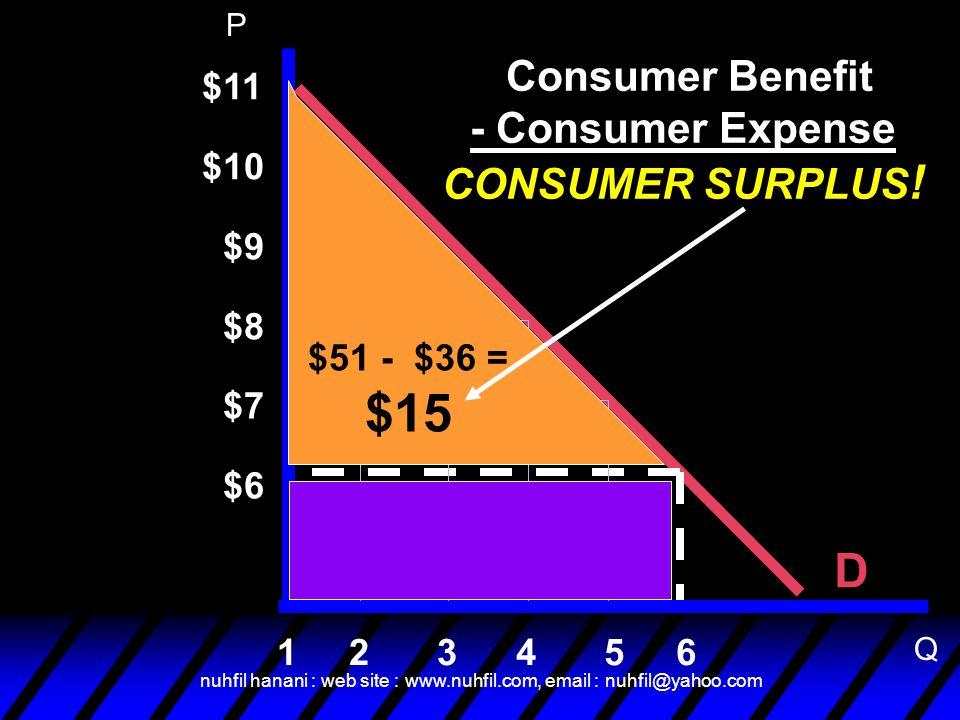 nuhfil hanani : web site : www.nuhfil.com, email : nuhfil@yahoo.com D $11 6 $10 $9 $8 $7 $6 54321 Consumer Benefit - Consumer Expense CONSUMER SURPLUS