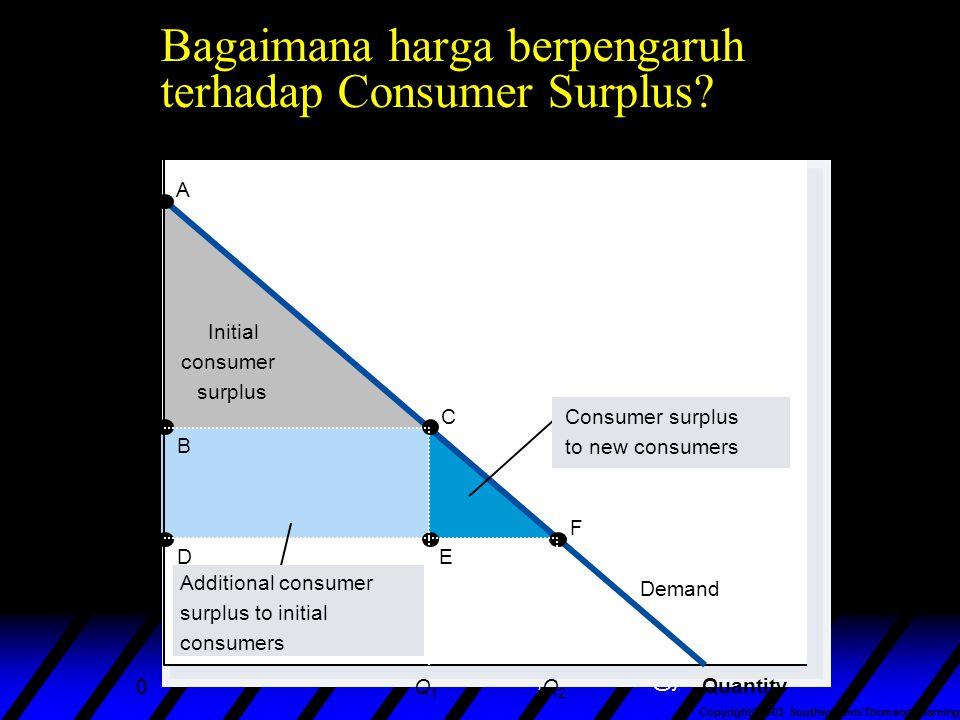 nuhfil hanani : web site : www.nuhfil.com, email : nuhfil@yahoo.com Bagaimana harga berpengaruh terhadap Consumer Surplus? Copyright©2003 Southwestern