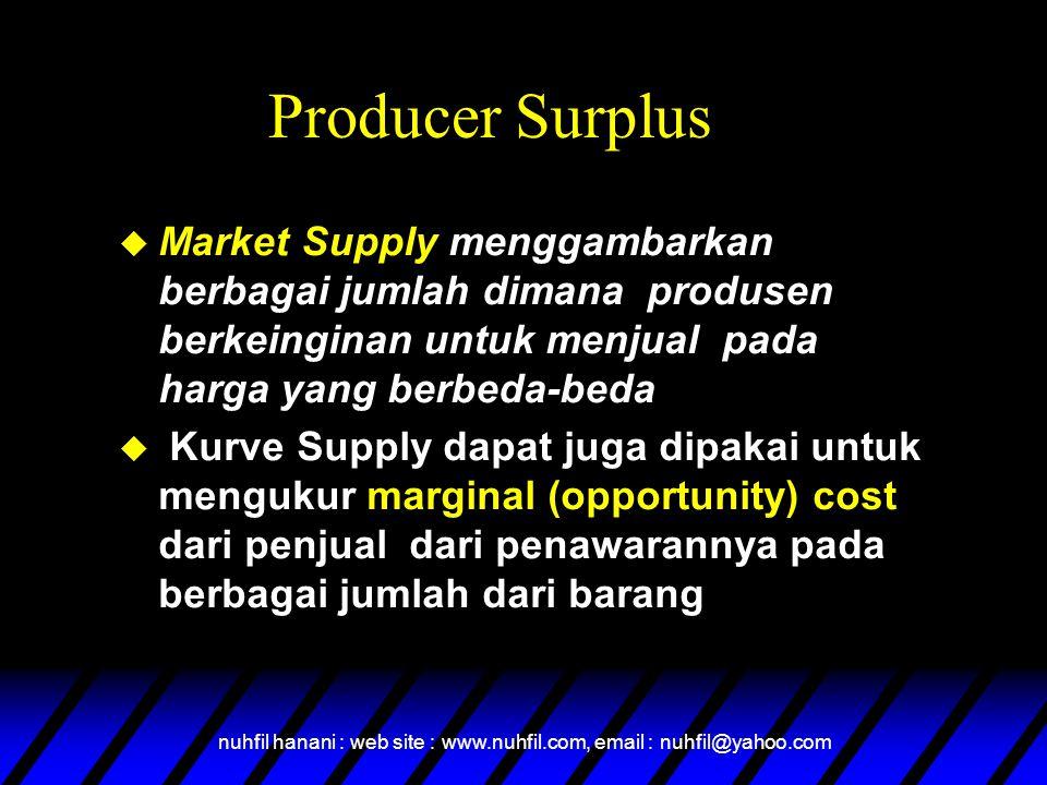 nuhfil hanani : web site : www.nuhfil.com, email : nuhfil@yahoo.com Producer Surplus  Market Supply menggambarkan berbagai jumlah dimana produsen ber