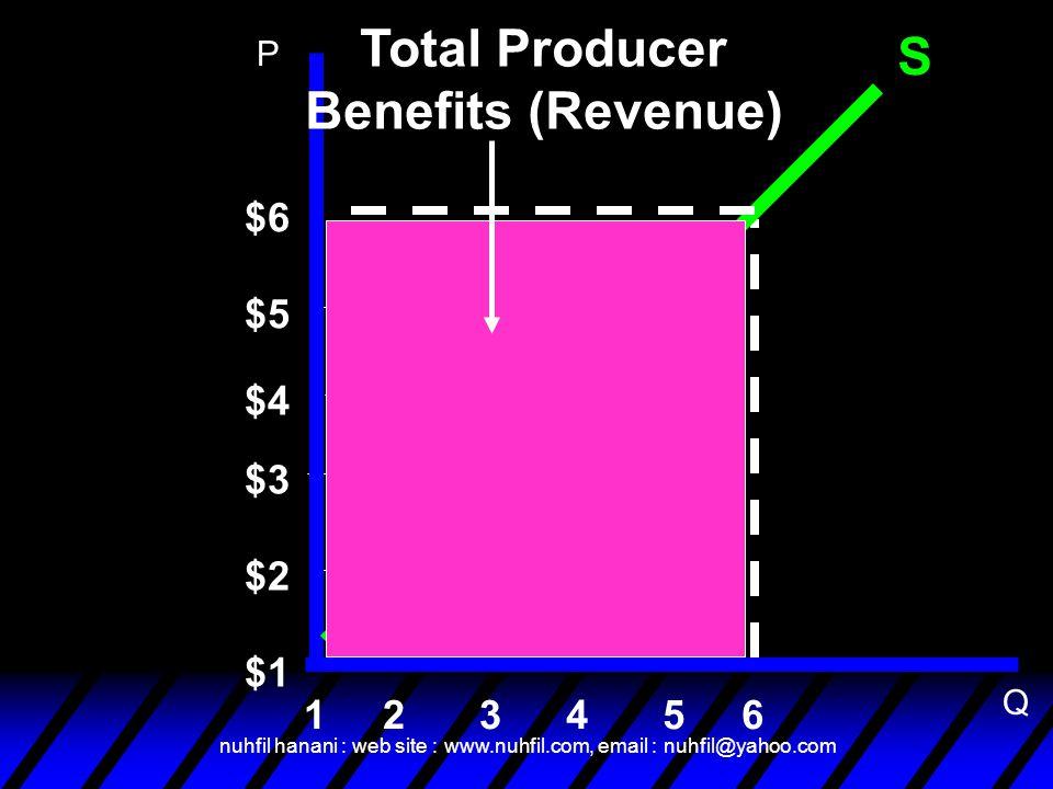 nuhfil hanani : web site : www.nuhfil.com, email : nuhfil@yahoo.com S $6 6 $5 $4 $3 $2 $1 54321 Total Producer Benefits (Revenue) P Q