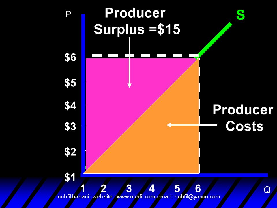 nuhfil hanani : web site : www.nuhfil.com, email : nuhfil@yahoo.com S $6 6 $5 $4 $3 $2 $1 54321 Producer Surplus =$15 Producer Costs P Q