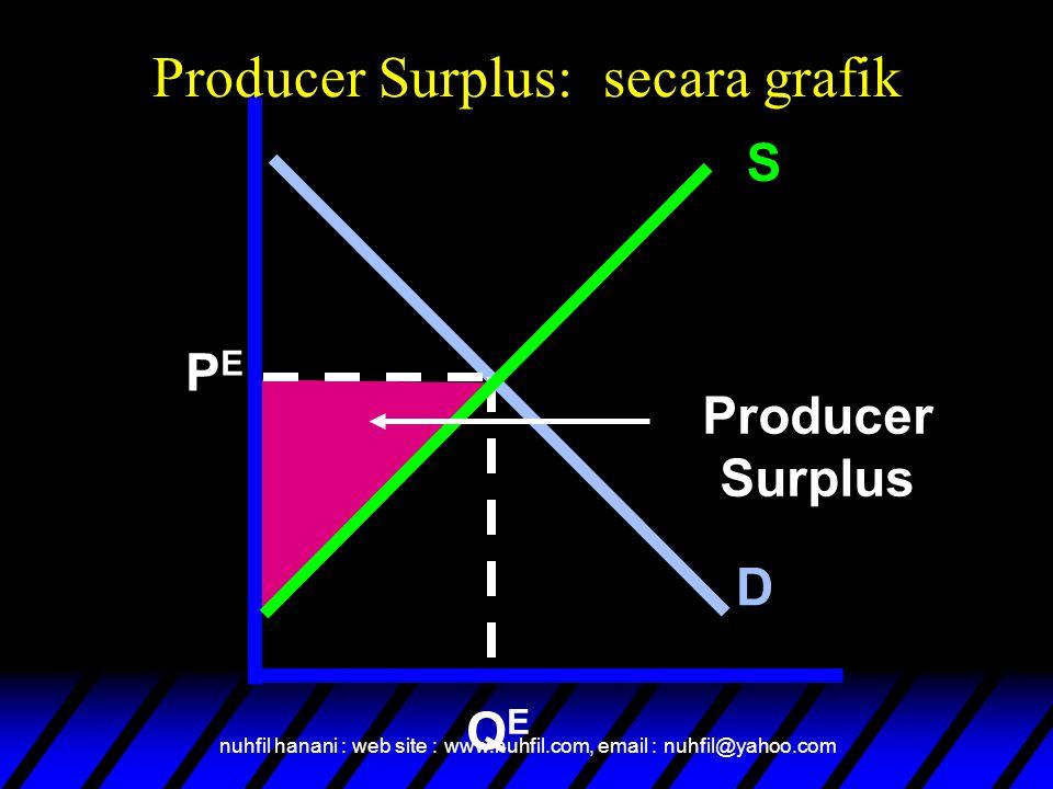 nuhfil hanani : web site : www.nuhfil.com, email : nuhfil@yahoo.com Producer Surplus: secara grafik S D PEPE QEQE Producer Surplus