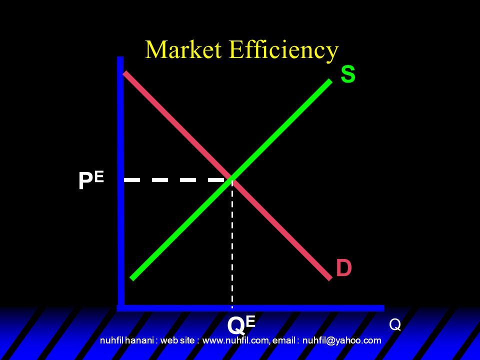 nuhfil hanani : web site : www.nuhfil.com, email : nuhfil@yahoo.com Market Efficiency S D PEPE Q QEQE