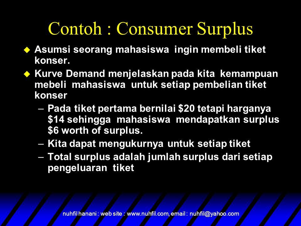 nuhfil hanani : web site : www.nuhfil.com, email : nuhfil@yahoo.com Contoh : Consumer Surplus  Asumsi seorang mahasiswa ingin membeli tiket konser. 