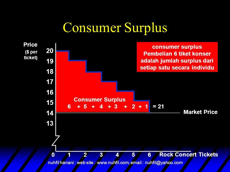 nuhfil hanani : web site : www.nuhfil.com, email : nuhfil@yahoo.com Demand Curve Consumer Surplus Konsumen Surplus Rock Concert Tickets Price ($ per ticket) 2345601 Pengluaran aktual 14 20 Market Price