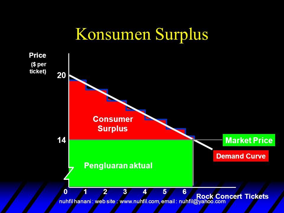 nuhfil hanani : web site : www.nuhfil.com, email : nuhfil@yahoo.com Demand Curve Consumer Surplus Konsumen Surplus Rock Concert Tickets Price ($ per t