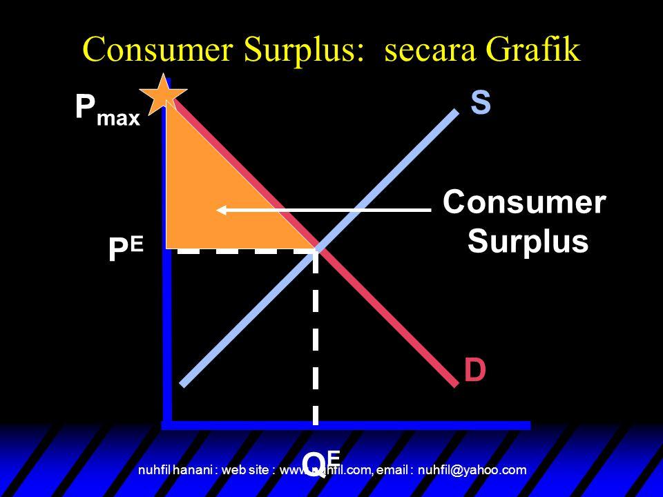 nuhfil hanani : web site : www.nuhfil.com, email : nuhfil@yahoo.com Consumer Surplus: secara Grafik S D P max PEPE QEQE Consumer Surplus