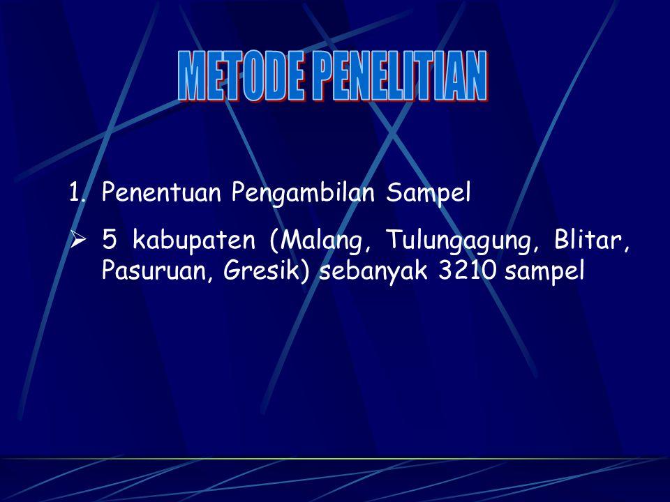 1.Penentuan Pengambilan Sampel  5 kabupaten (Malang, Tulungagung, Blitar, Pasuruan, Gresik) sebanyak 3210 sampel