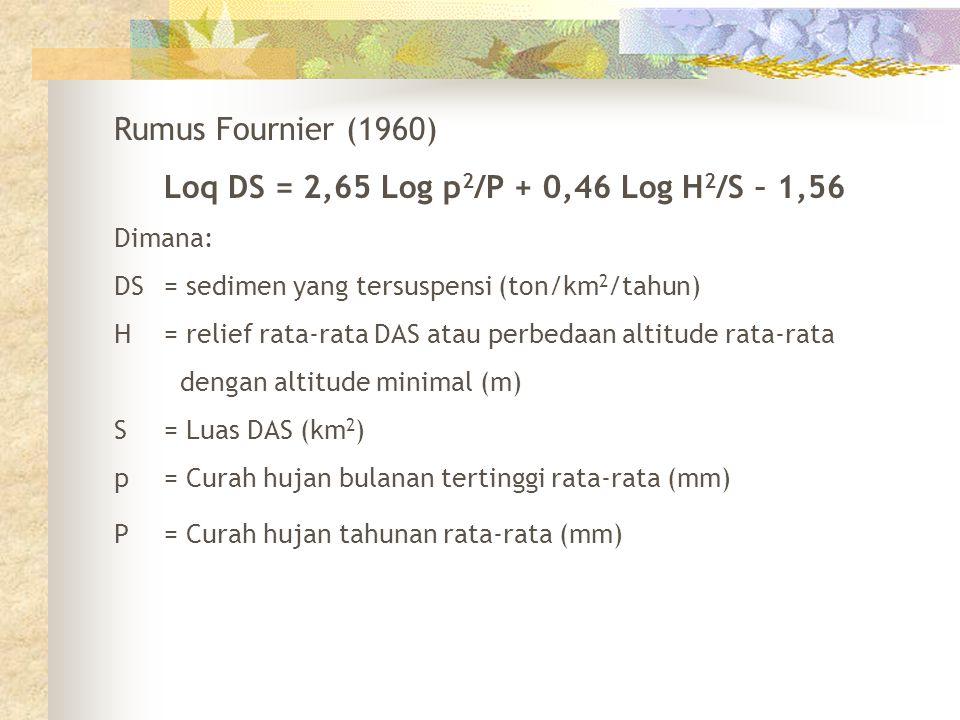 Rumus Fournier (1960) Loq DS = 2,65 Log p 2 /P + 0,46 Log H 2 /S – 1,56 Dimana: DS= sedimen yang tersuspensi (ton/km 2 /tahun) H= relief rata-rata DAS