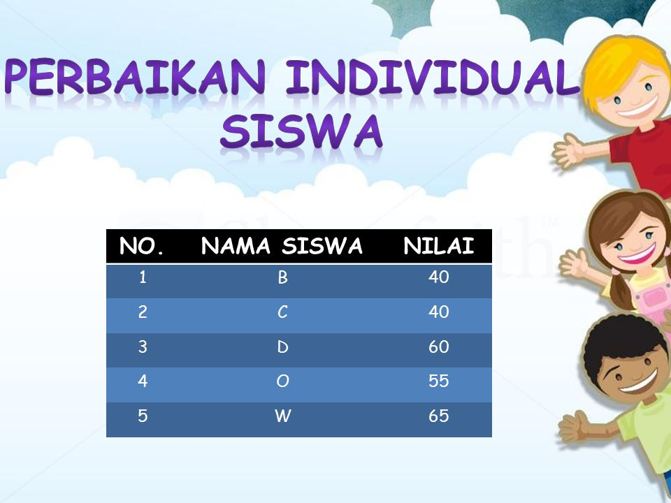 NO.NAMA SISWANILAI 1B40 2C 3D60 4O55 5W65