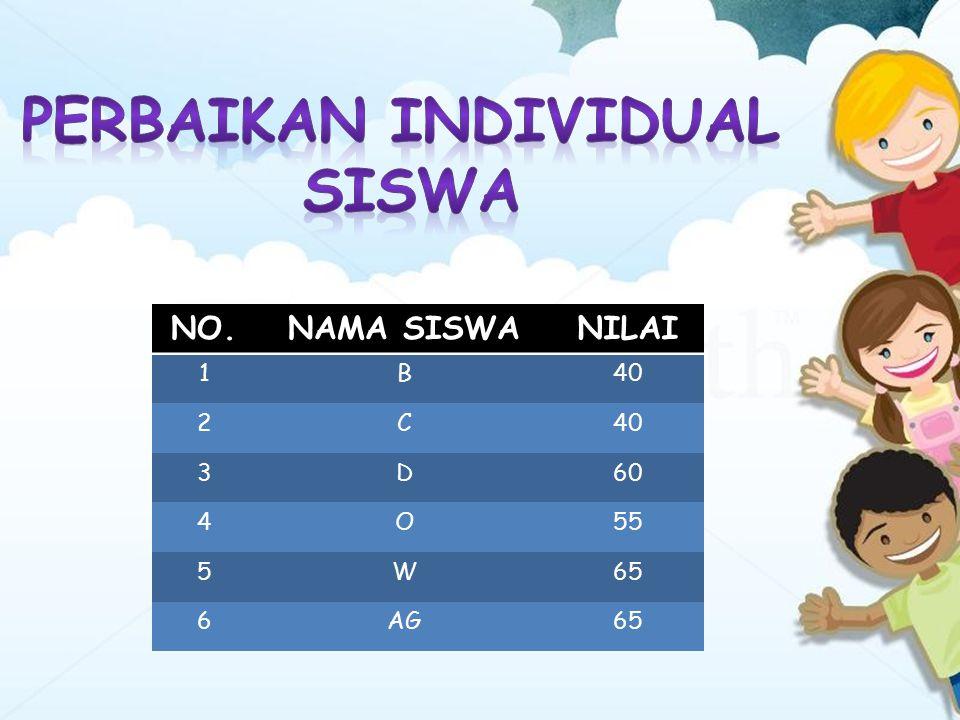 NO.NAMA SISWANILAI 1B40 2C 3D60 4O55 5W65 6AG65