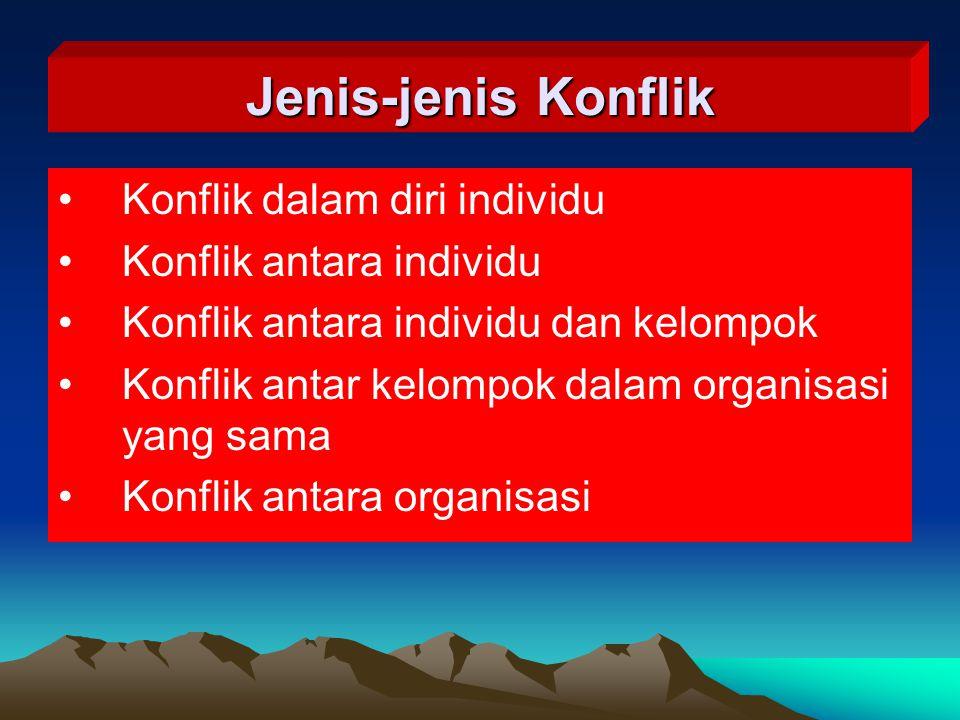 Jenis-jenis Konflik Konflik dalam diri individu Konflik antara individu Konflik antara individu dan kelompok Konflik antar kelompok dalam organisasi y