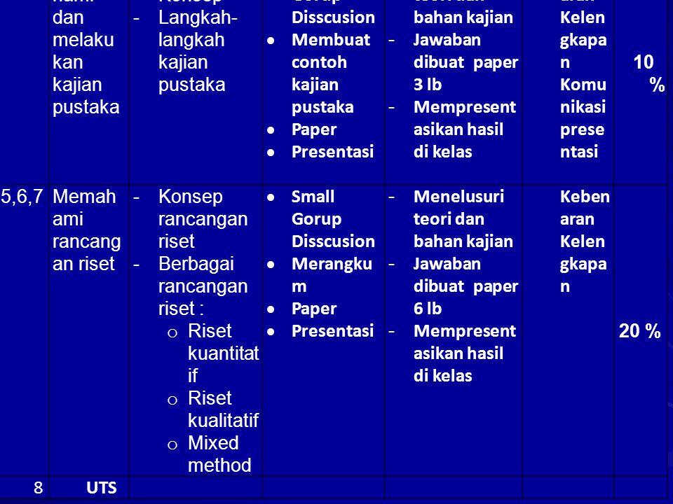 Topik (2) 3Memahami proposal riset -Prinsip penulisan proposal -Langkah penulisan proposal -Menulis proposal  Small Gorup Disscusion  Merangkum  Pa