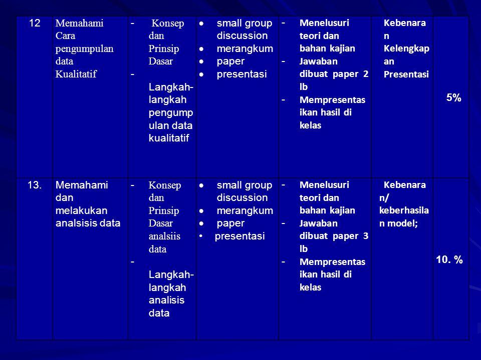 9 dan 10 Sampel dan cara penarikan sampel -Pengerti an populasi, sampel -Cara menarik sample  small group discussion  merangkum  paper  presentasi