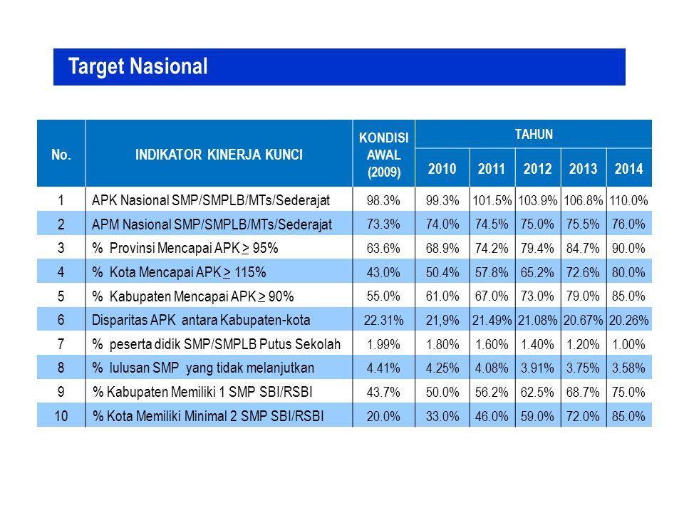 No.INDIKATOR KINERJA KUNCI KONDISI AWAL (2009) TAHUN 20102011201220132014 1APK Nasional SMP/SMPLB/MTs/Sederajat 98.3%99.3%101.5%103.9%106.8%110.0% 2AP