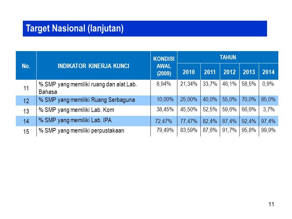 11 Target Nasional (lanjutan) No.INDIKATOR KINERJA KUNCI KONDISI AWAL (2009) TAHUN 20102011201220132014 11 % SMP yang memiliki ruang dan alat Lab. Bah