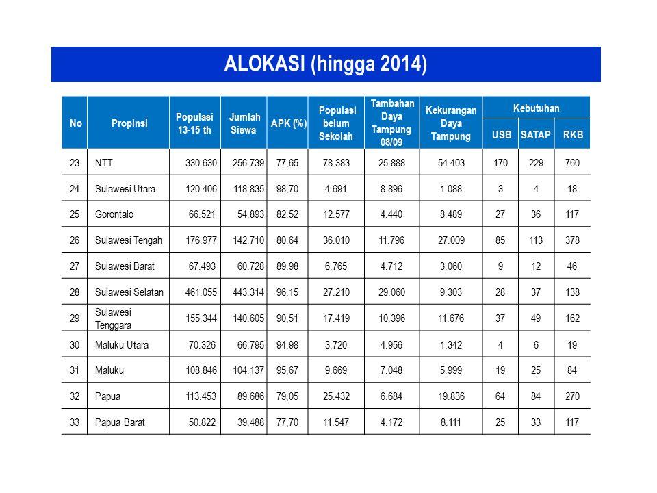 ALOKASI (hingga 2014) No Propinsi Populasi 13-15 th Jumlah Siswa APK (%) Populasi belum Sekolah Tambahan Daya Tampung 08/09 Kekurangan Daya Tampung Ke