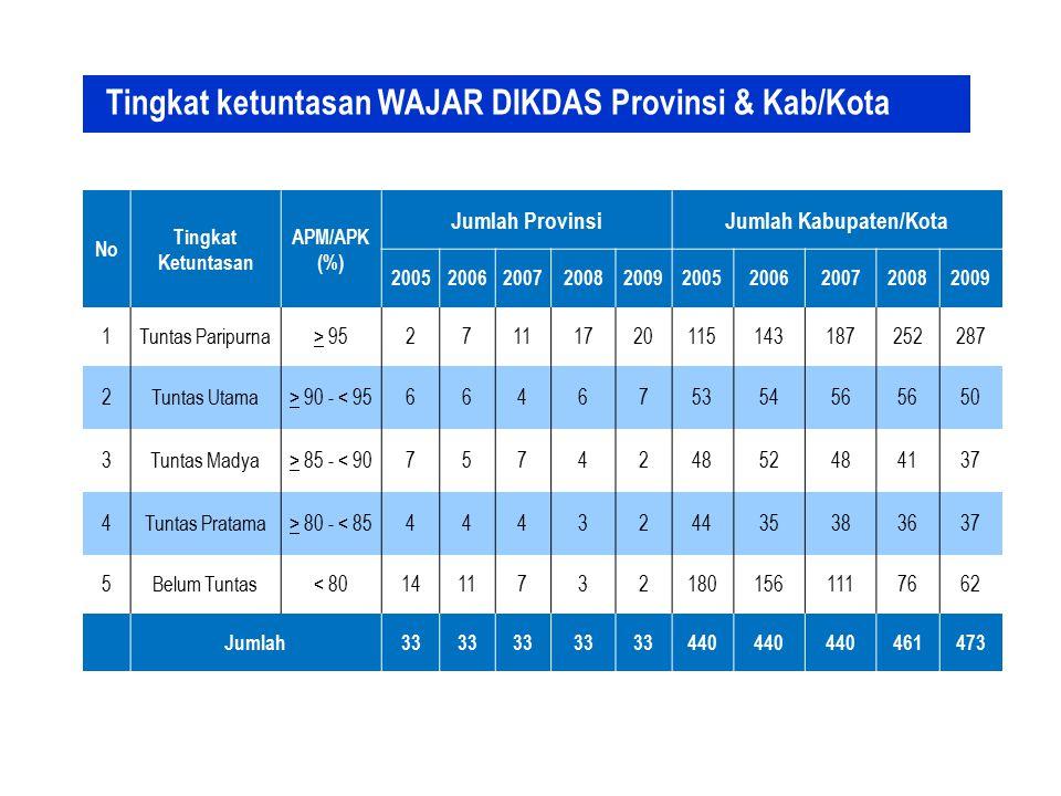 No Tingkat Ketuntasan APM/APK (%) Jumlah ProvinsiJumlah Kabupaten/Kota 2005200620072008200920052006200720082009 1Tuntas Paripurna> 9527111720115143187