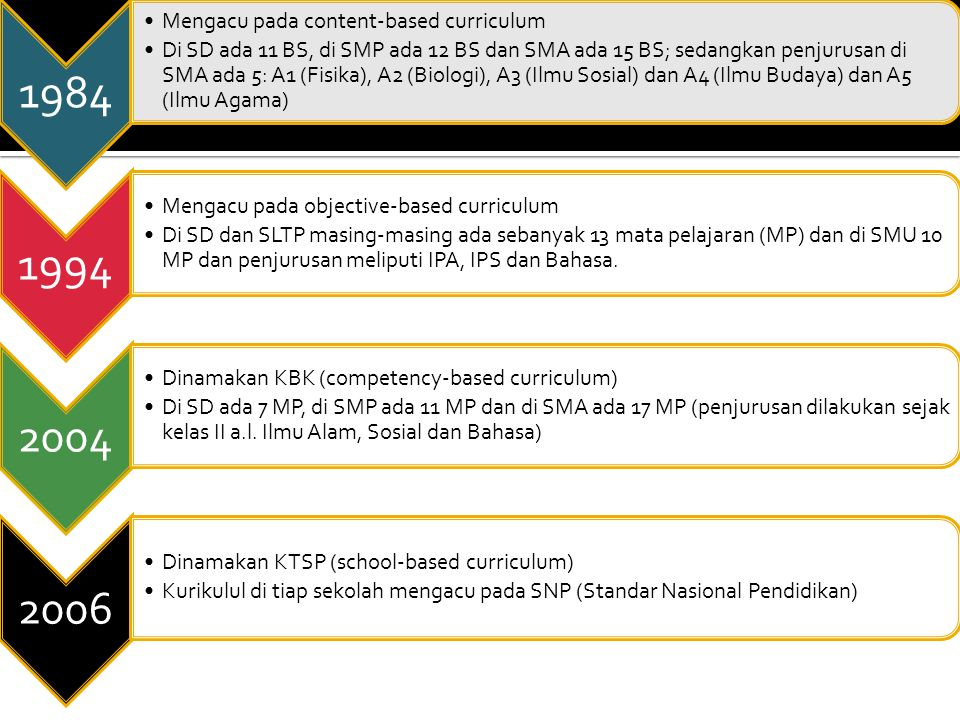 1984 Mengacu pada content-based curriculum Di SD ada 11 BS, di SMP ada 12 BS dan SMA ada 15 BS; sedangkan penjurusan di SMA ada 5: A1 (Fisika), A2 (Bi