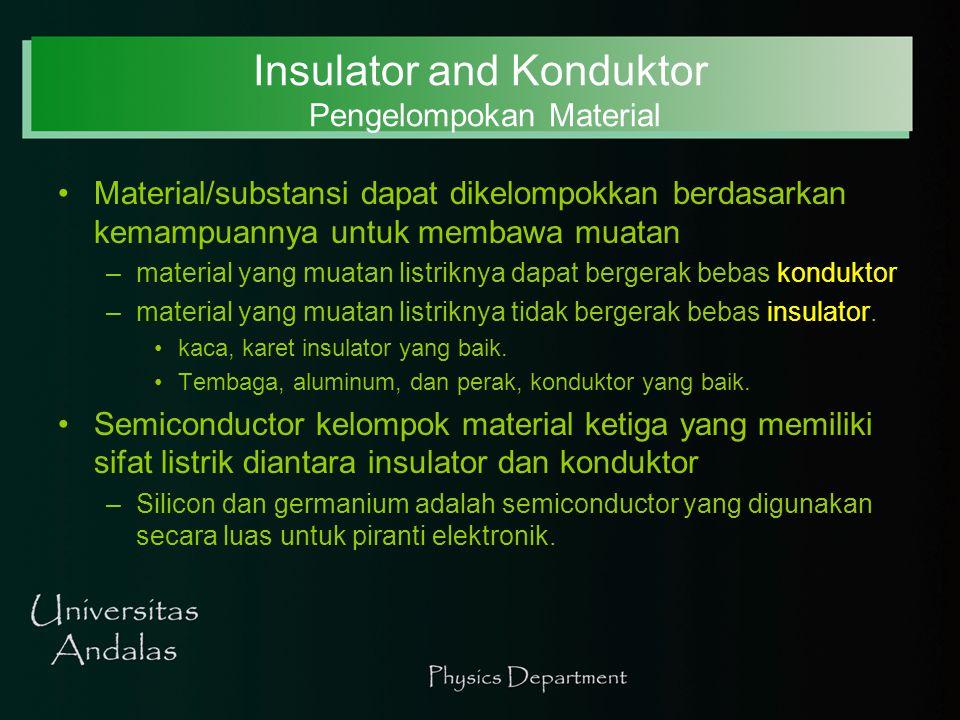 Insulator dan Conductor Pemuatan dengan induksi