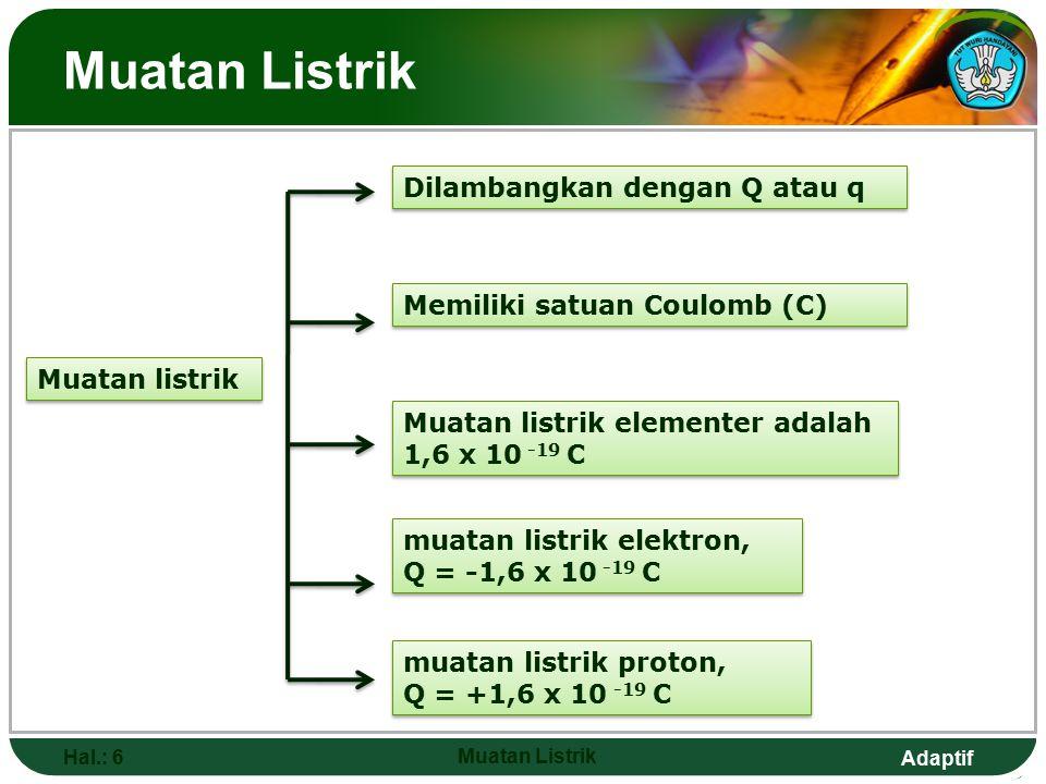 Adaptif Muatan Listrik Hal.: 6 Muatan Listrik Muatan listrik Dilambangkan dengan Q atau q Memiliki satuan Coulomb (C) muatan listrik elektron, Q = -1,6 x 10 -19 C muatan listrik elektron, Q = -1,6 x 10 -19 C muatan listrik proton, Q = +1,6 x 10 -19 C muatan listrik proton, Q = +1,6 x 10 -19 C Muatan listrik elementer adalah 1,6 x 10 -19 C Muatan listrik elementer adalah 1,6 x 10 -19 C