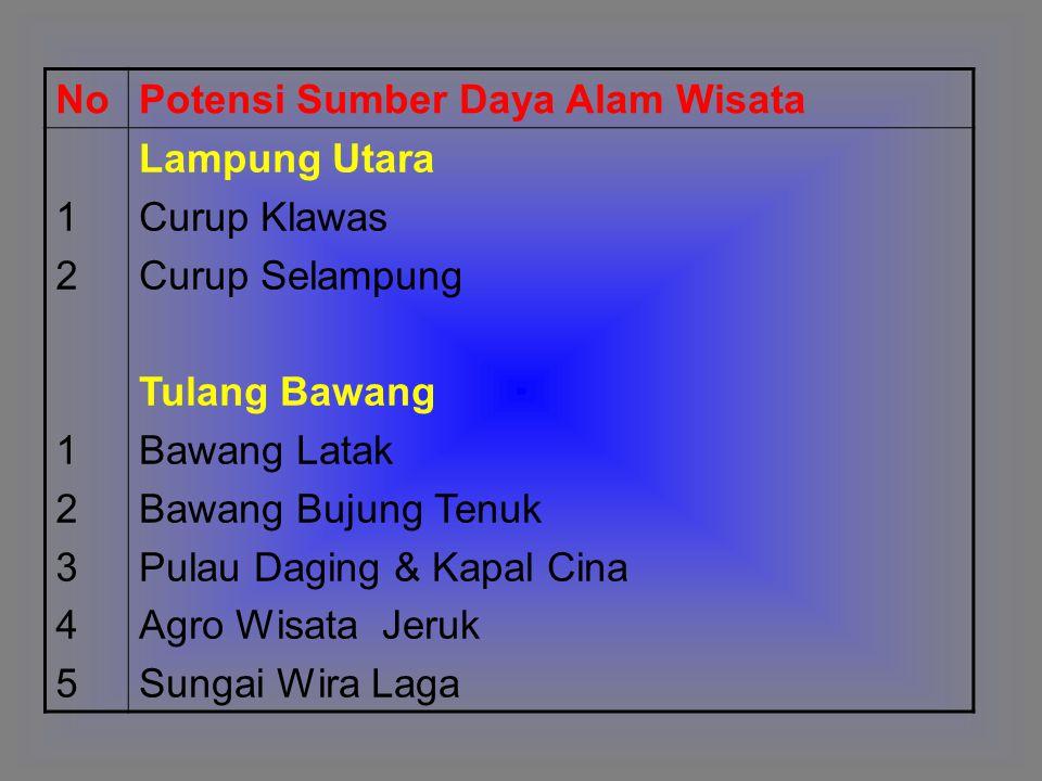 NoPotensi Sumber Daya Alam Wisata 12123451212345 Lampung Utara Curup Klawas Curup Selampung Tulang Bawang Bawang Latak Bawang Bujung Tenuk Pulau Dagin