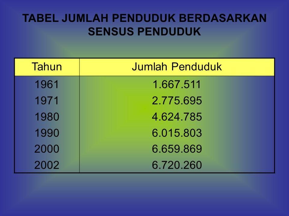 TahunJumlah Penduduk 1961 1971 1980 1990 2000 2002 1.667.511 2.775.695 4.624.785 6.015.803 6.659.869 6.720.260 TABEL JUMLAH PENDUDUK BERDASARKAN SENSU