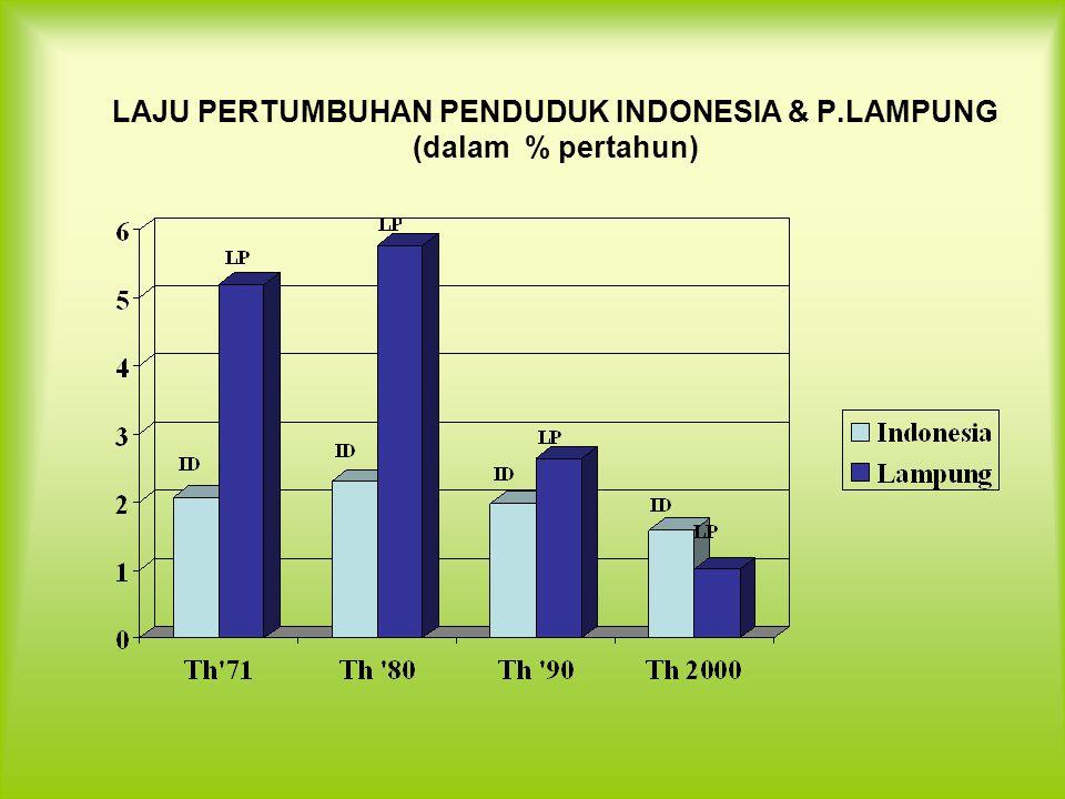 LAJU PERTUMBUHAN PENDUDUK INDONESIA & P.LAMPUNG (dalam % pertahun)