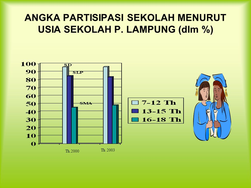 ANGKA PARTISIPASI SEKOLAH MENURUT USIA SEKOLAH P. LAMPUNG (dlm %) Th.2000 Th 2003