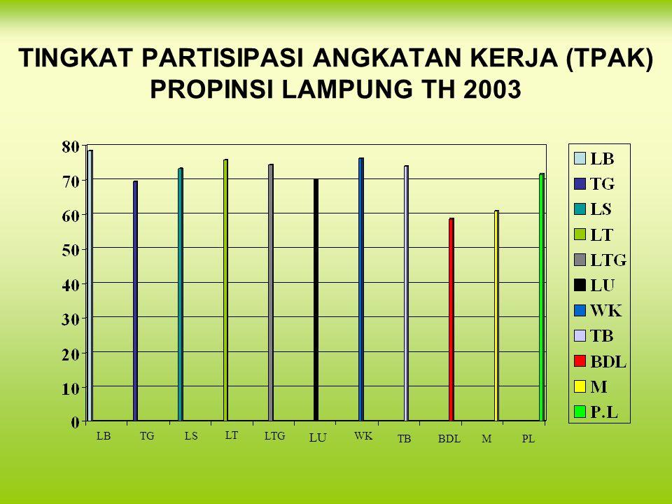 TINGKAT PARTISIPASI ANGKATAN KERJA (TPAK) PROPINSI LAMPUNG TH 2003 LBTGLS LT LTG LU WK TBBDLMPL